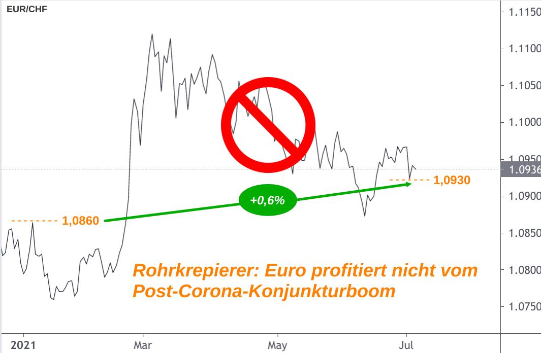 Enttäuschende Entwicklung EUR/CHF-Kurs 2021