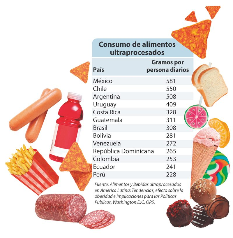 Los chilenos comen más de medio kilo de ultraprocesados al día