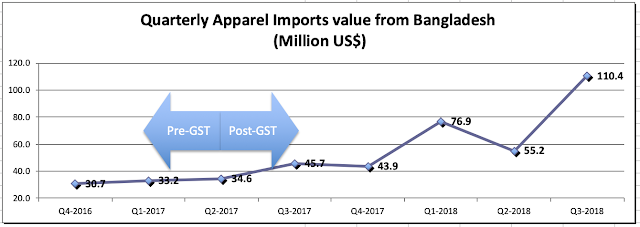 image of post GST rise in  imports after GST