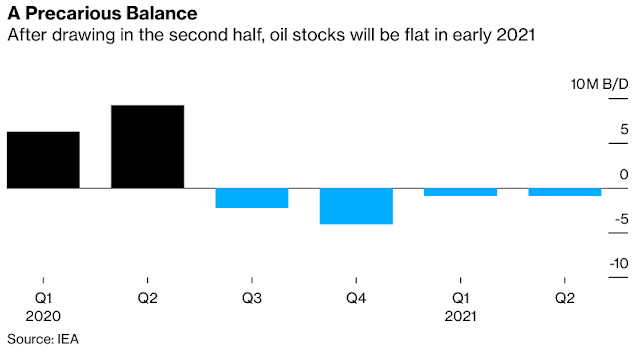 OPEC+ Oil Boost to Leave Market in Precarious Balance, IEA Says - Bloomberg