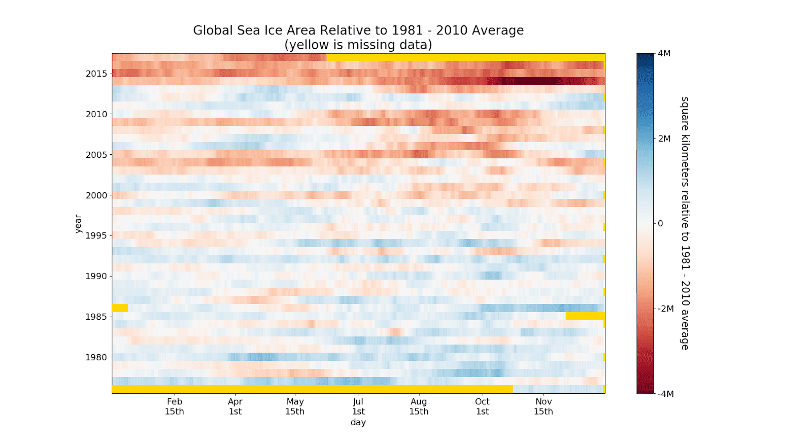 loss in sea ice extent over time