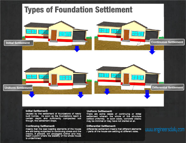 Overview: Problems with Foundations