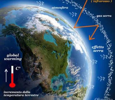 Quando ebbe inizio primo fenomeno gas serra