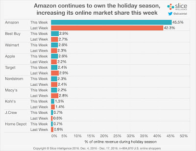 """ ecommerce store with highest marketshare during holidays"""