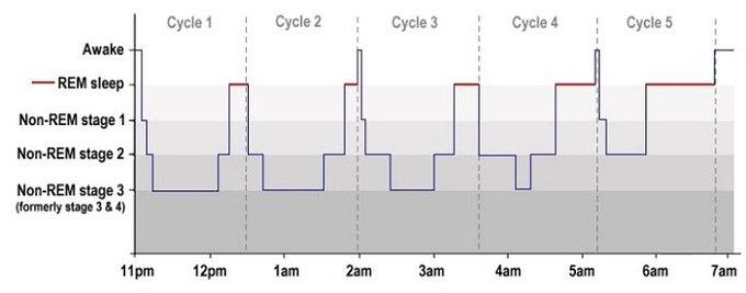 cara dapatkan tidur yang baik