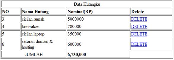 data yang ditampilakn dengan link delete