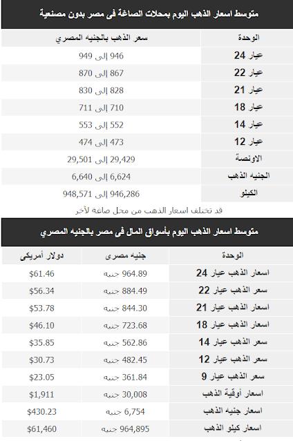 متوسط اسعار الذهب اليوم فى مصر 6 يناير 2021 بمحلات الصاغة فى مصر بدون مصنعية