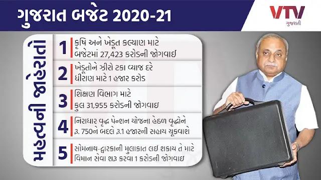 Gujarat Budget: 2020-21 Finance Minister Nitin Patel