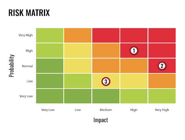Your Risk Matrix Is A Lie