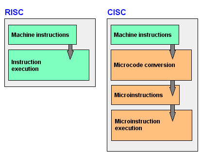 RISC and CISC Architecture