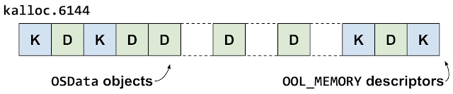 This diagram shows the kalloc.6144 zone heap groom. Some of the out-of-line memory descriptors have been free'd, leaving gaps in front of some of the OSData object backing buffers.