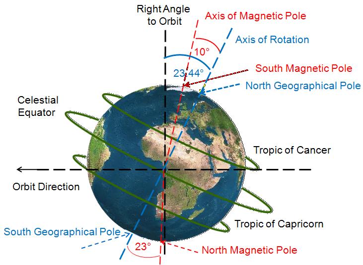 19 Penjelasan Untuk Memahami Bumi Lebih Dekat Belajar