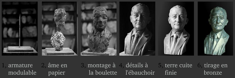 #comment modeler un portrait en terre#portrait#bust#visage# bronze# бюст # портрет # лицо # бронза# busto # ritratto # viso # bronzo# busto # retrato # cara # bronce#Emmanuel Sellier#artiste#sculpteur#