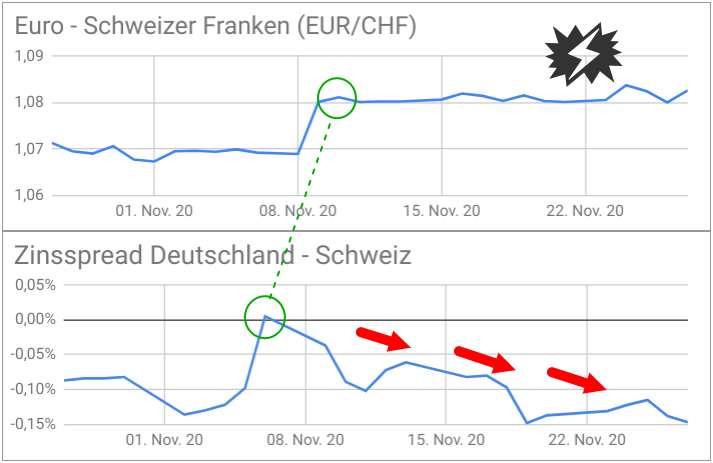 Zinsspread Deutschland/Schweiz im Vergleich zur EUR/CHF-Kurs Entwicklung