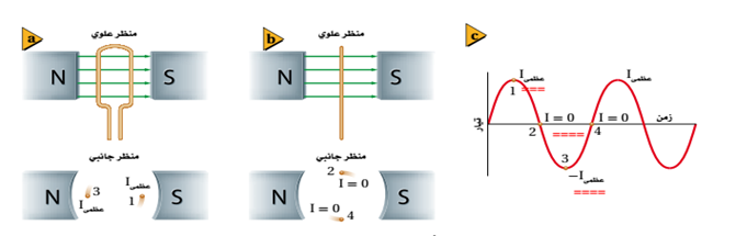 فيزياء 4 مقررات ملخص الفصل الثاني الحث الكهرومغناطيسي رزان هاني