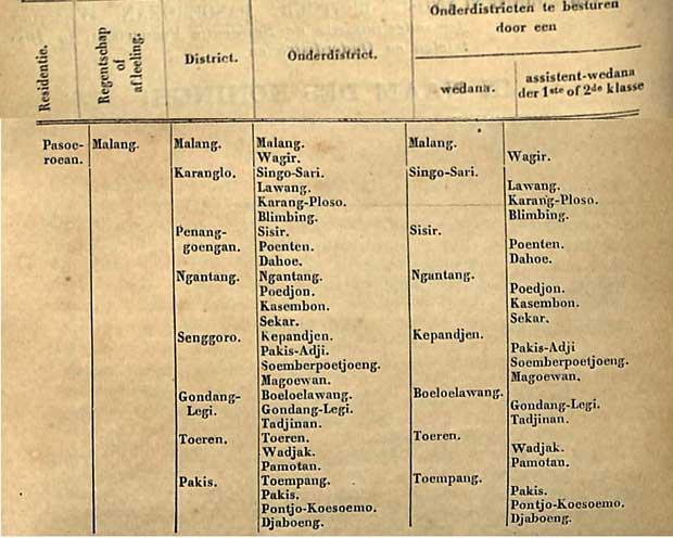 pembagian wilayah malang pada 1883