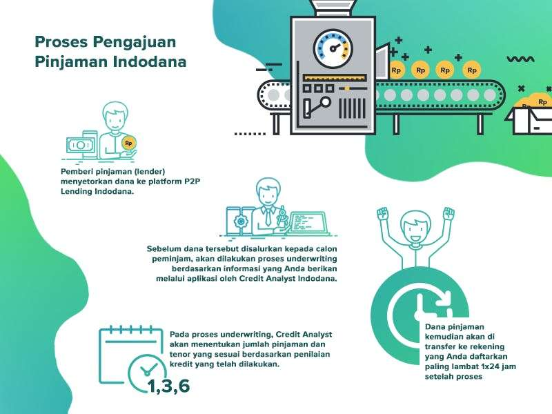 Pinjaman Online Indodana (indodana.id)