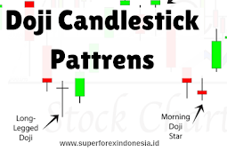 Doji Candlestick Pattrens