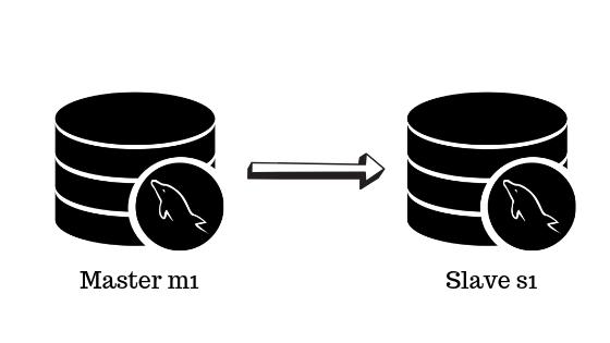 Planet MySQL   alexyu se