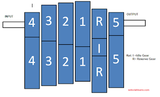 Cara Menghitung Gear Ratio