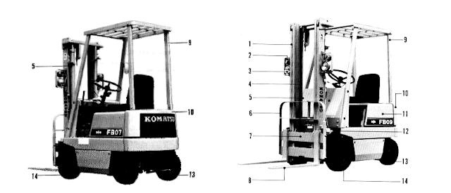 Gambaran Umum Forklift Battery