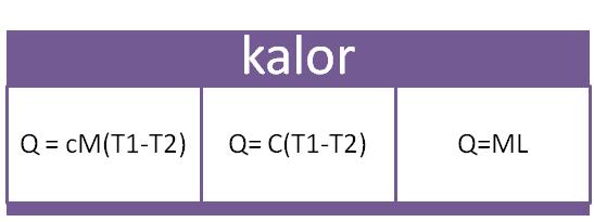 Soal Latihan IPA Fisika Kalor