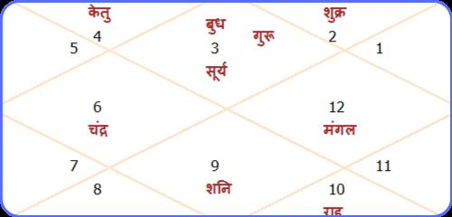 Kundali क्या होती है?