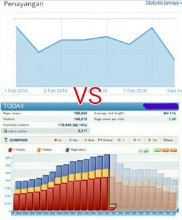 Penyebab Perbedaan Status Pageview Histats vs Dasbor Blogger