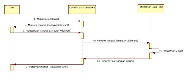 Kelas Informatika - Sequence Diagram