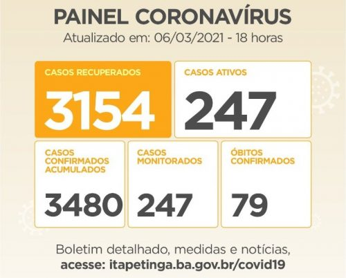 ITAPETINGA: 61 NOVOS CASOS DE CORONAVÍRUS SÃO CONFIRMADOS NAS ÚLTIMAS 24 HORAS