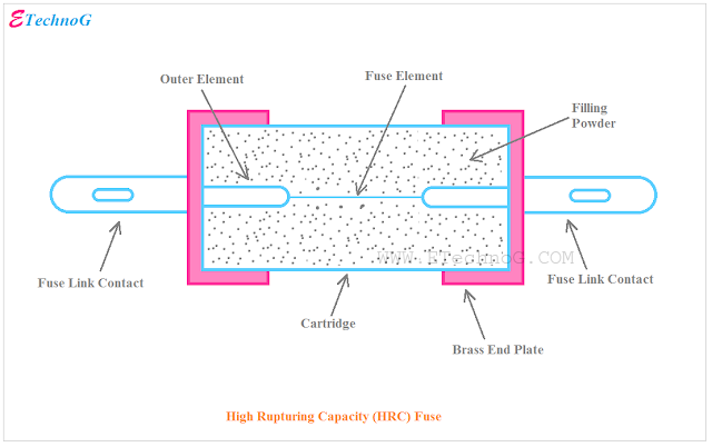 High Rupturing Capacity (HRC) Fuse, Fuse, Fuse types