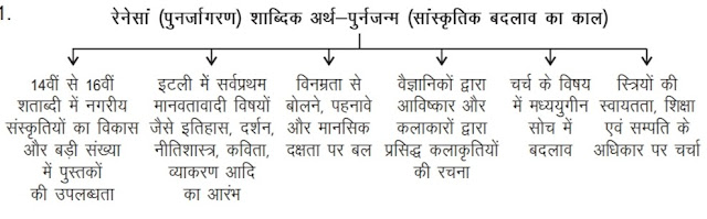 11th class history CBSE notes in hindi medium  विषय - 7 बदलती हुई सांस्कृतिक परम्पराएँ Chapter-7 Changing Cultural Traditions
