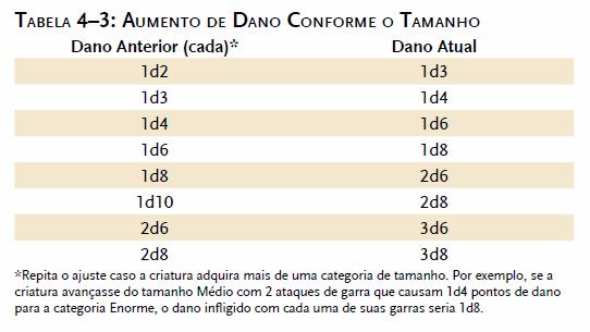 Tabela de aumento de dano conforme o tamanho - D&D 3.5