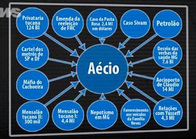 powerpoint de Dallagnol fosse aplicada a Aécio Neves e o Helicoca