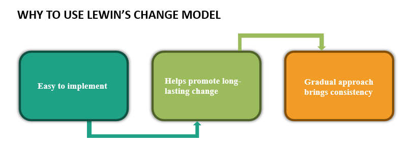 Use of Lewin's Change management Model