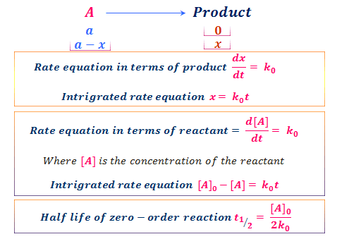 Zero-order kinetics questions