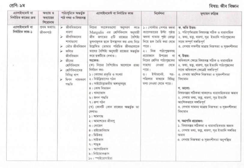 মারগুলিস (Margulis) এর জীব জগতের ৫টি রাজ্যের তুলনামূলক বৈশিষ্ট্য