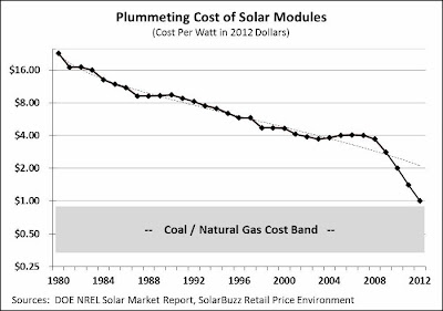 Chart of Plummeting Cost of Solar Modules