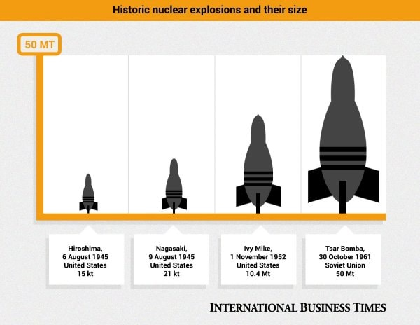 හිරෝෂිමා සහ නාගසාකි බෝම්බ දෙකෙහි එකතුවට වඩා 1,500 ගුණයකටත් වඩා ප්රබල රාක්ෂ පරමාණු බෝම්බය (The Monster Atomic Bomb) - Your Choice Way