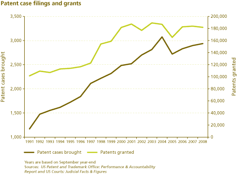 Patent case filings and grants