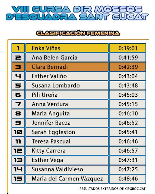 Clasificación Femenina 10K - VIII Cursa DIR - Mossos d'Esquadra Sant Cugat del Vallès