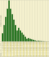 Probability Chart for Exploding 2d6 (Right-Skewed)