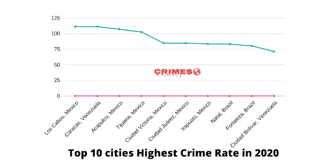 cities highest crime rate