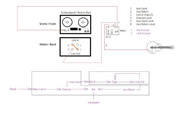 Anschluss AKAI 4000 DS Bandecho an MIschpult ohne Feedback-Regelung