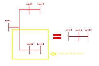 Ilustrasi metode looping
