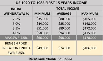 Table of US Drawdown Income Versus Initial Drawdown Rate