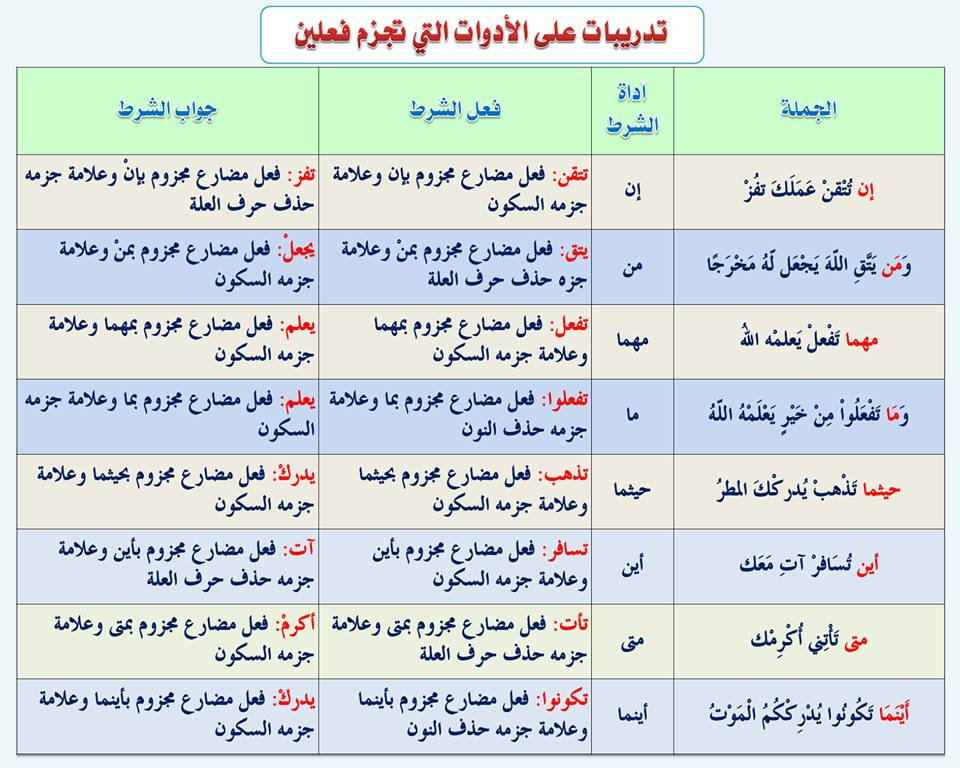 بالصور قواعد اللغة العربية للمبتدئين , تعليم قواعد اللغة العربية , شرح مختصر في قواعد اللغة العربية 42.jpg