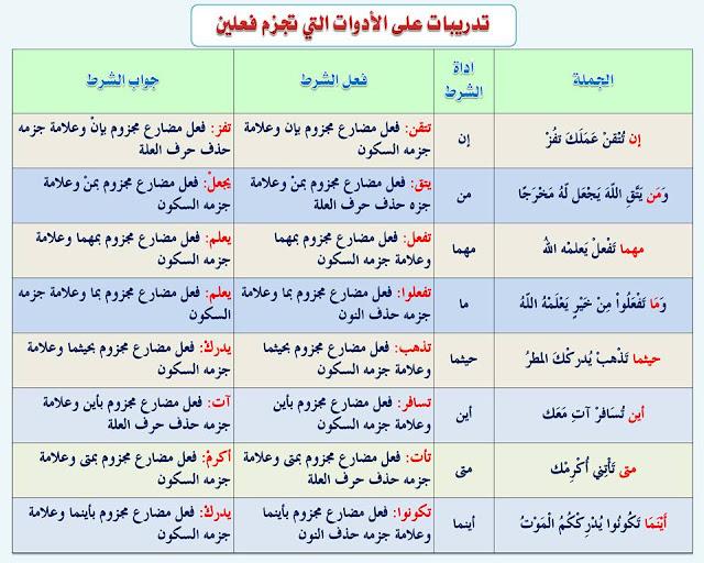 """انفراد.... كل قواعد اللغة العربية لطلاب """"ابتدائي - اعدادي - ثانوي"""" في صورة لوحات مبسطة مع الشرح والتدريبات 42"""
