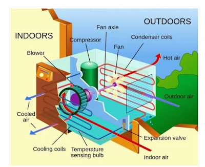 How Does an Air Conditioner (AC) Work?
