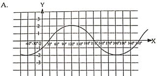 Grafik Fungsi Trigonometri